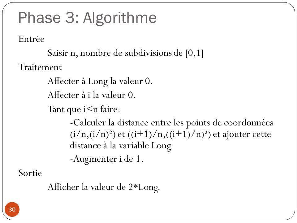 Phase 3: Algorithme Entrée Saisir n, nombre de subdivisions de [0,1]
